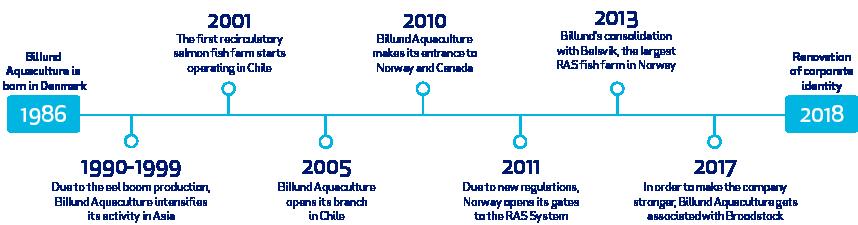 History & Milestones – Billund Aquaculture