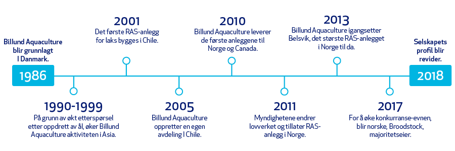 Linea de tiempo noruego web